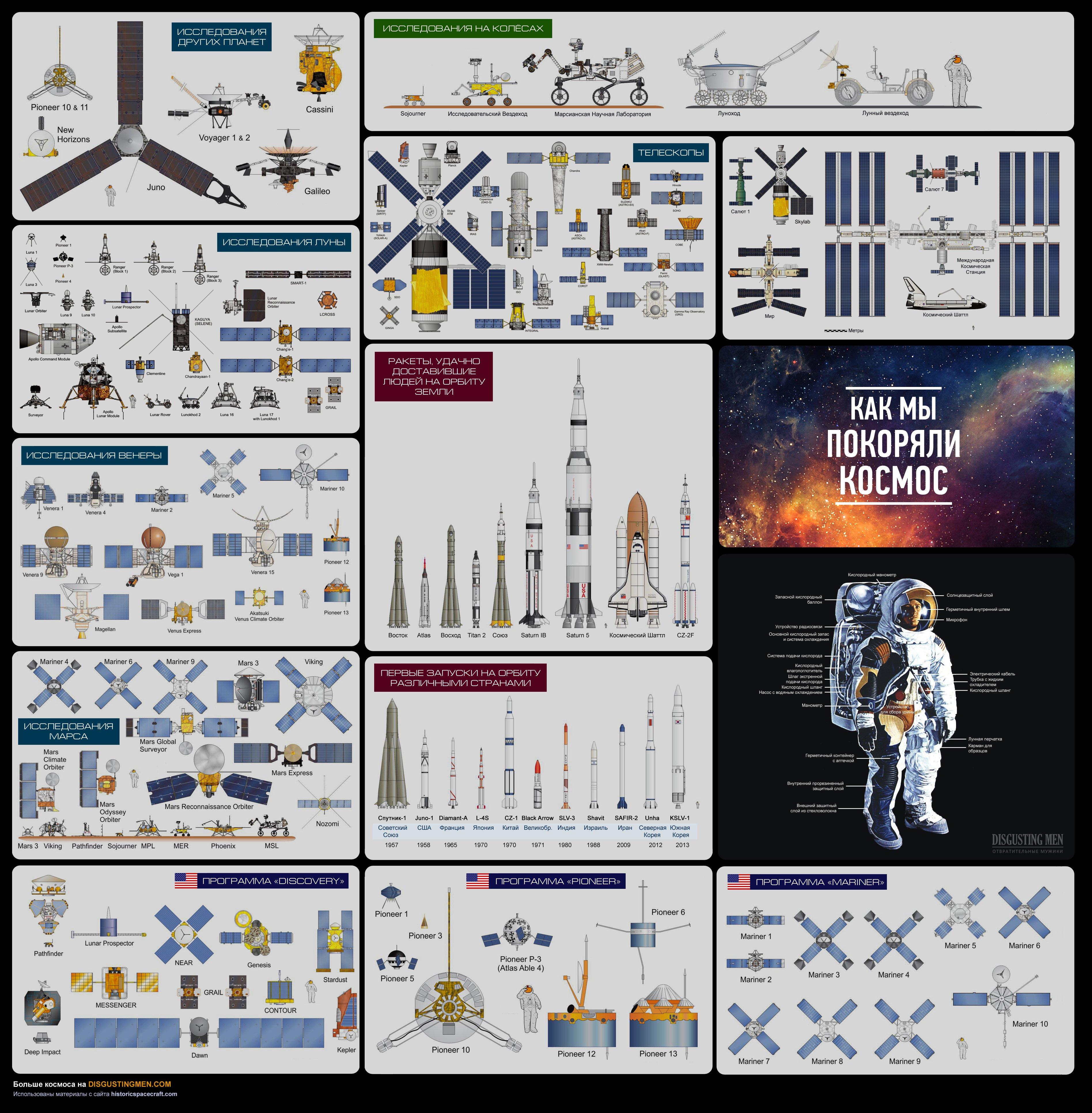 Как мы покоряли космос