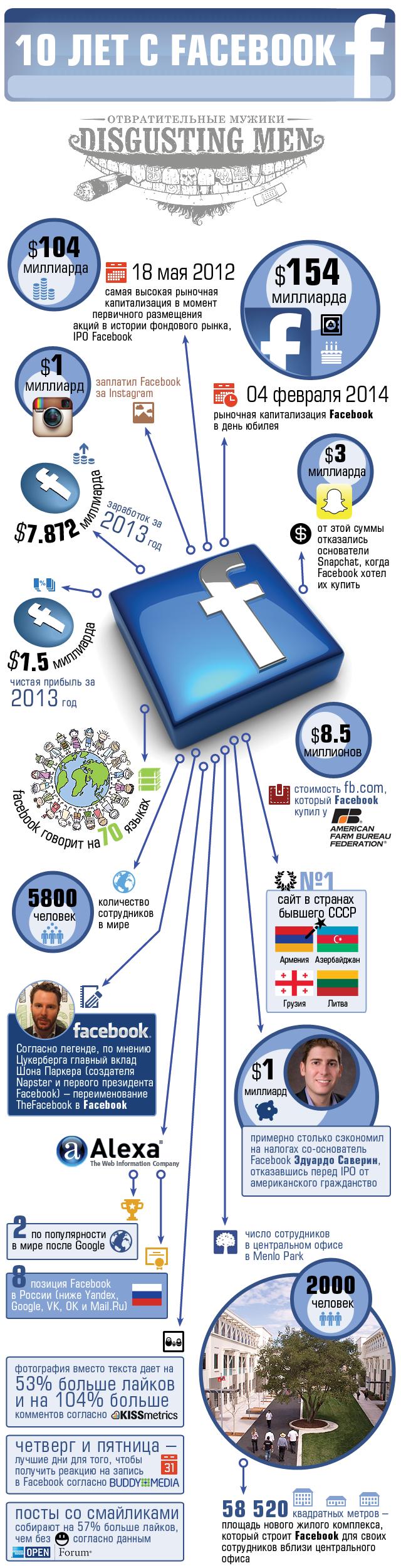 инфографика 10 лет facebook disgustingmen