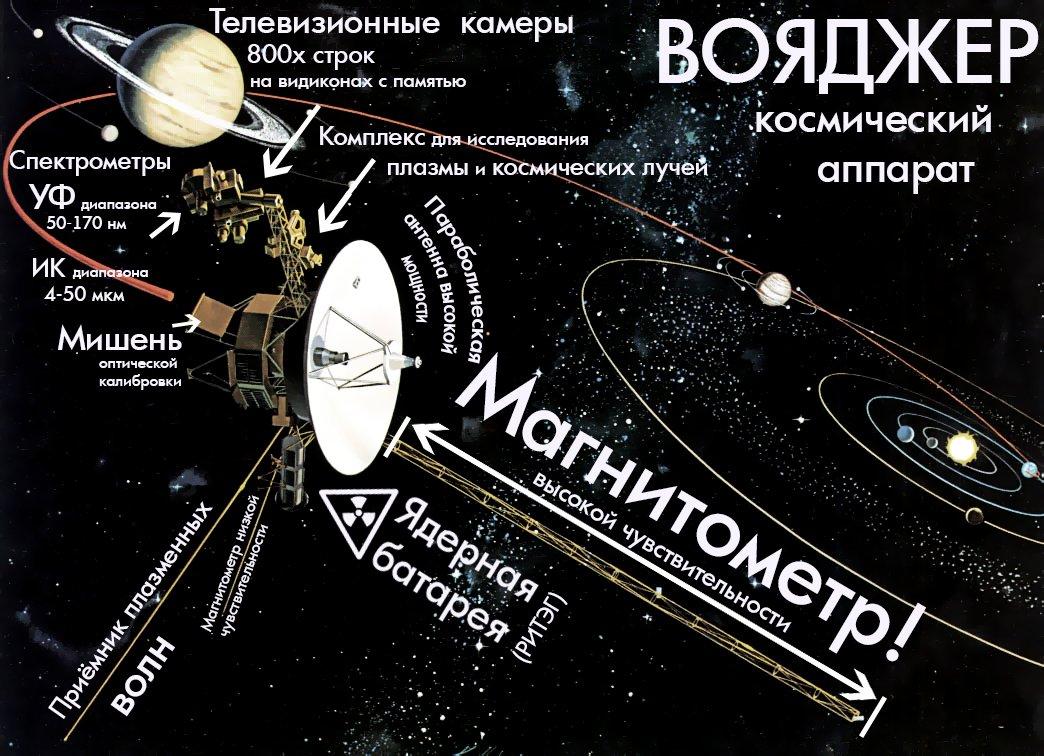 вояджер космический аппарат судно зонд спутник василий макиенко отвратительные мужики disgusting men