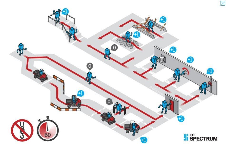 DARPA robotics challenge марафон роботов роботы дарпа hubo team kaist победитель darpa