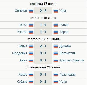 футбол таблица чемпионат россии по футболу отвратительные мужики
