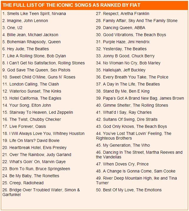 the full list of the iconic songs as ranked by fiat nirvava smells like teen spirit анализ идеальный хит