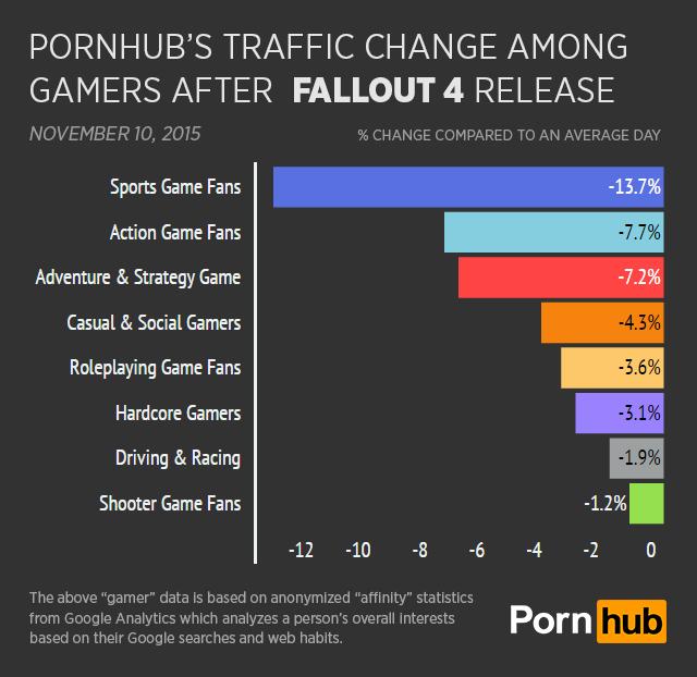 fallout 4 pornhub traffic loss dip фолаут 4 порнхаб отвратительные мужики