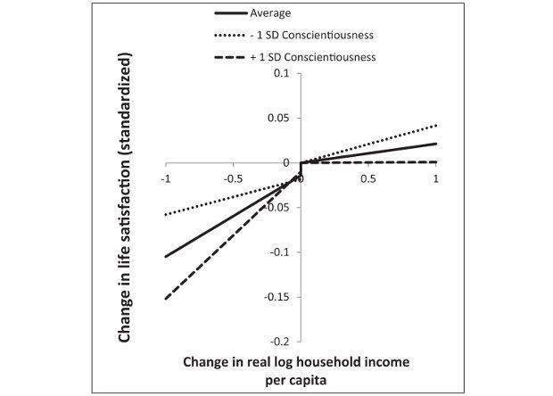 Согласно графику, бесстыжие работники в 2,5 раза реже расстраивались из-за снижения доходов.