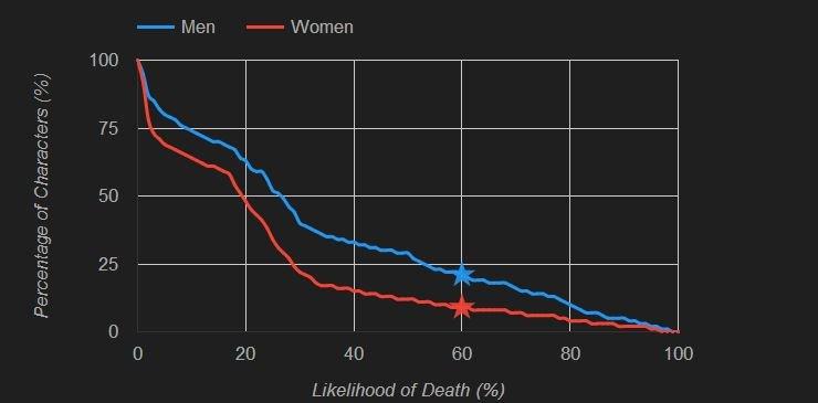игра престолов сериал кто умрет game of thrones следующий вероятность смерть джон сноу умер алгоритм исследование студенты сериалы кино наука новости отвратительные мужики