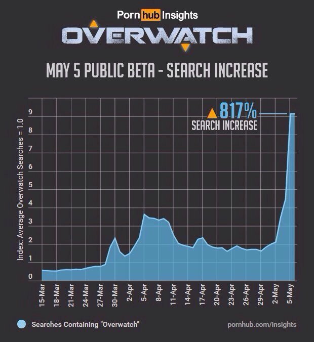 overwatch pornhub Tracer поисковые запросы открытая бета выросли 817% трейсер порно игры новости отвратительные мужики