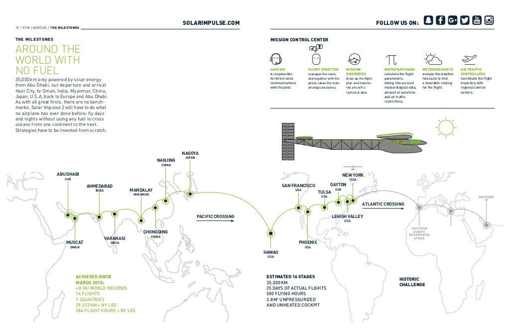 solar impulse 2 кругосветное путешествие завершил прилетел самолет на солнечных батареях наука технологии отвратительные мужики