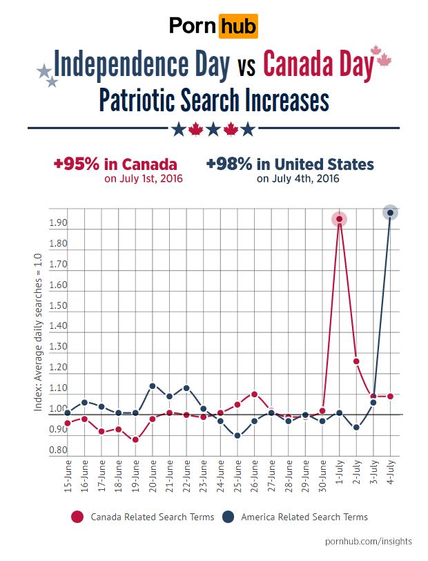 pornhub инфографика американцы более патриотичны чем канадцы в выборе порно запросы поиск новости отвратительные мужики