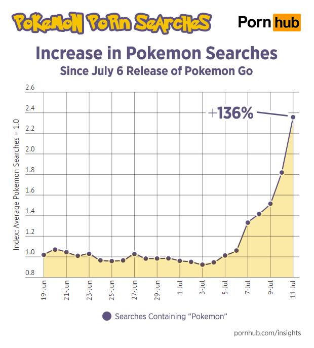 pokemon go pornhub порносайт покемоны повлияли на трафик поисковые запросы новости порно игры отвратительные мужики