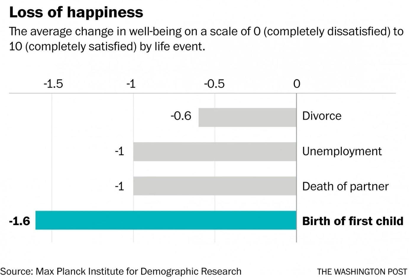 рождение ребенка хуже чем развод безработица потеря партнера исследование демография германия 2015 наука новости отвратительные мужики