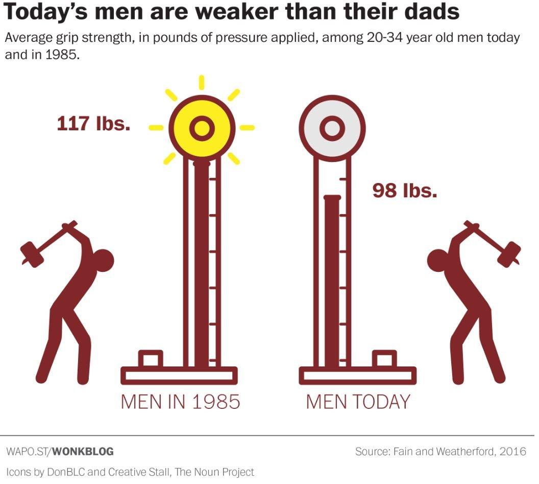 современные мужчины более слабые слабее чем отцы 30 лет назад ребята парни исследование студенты новости наука отвратительные мужики