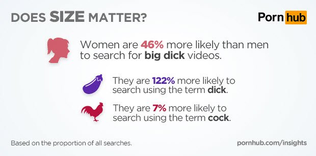 pornhub размер важен ли размер член пенис хрен половой орган исследование наука порно новости отвратительные мужики