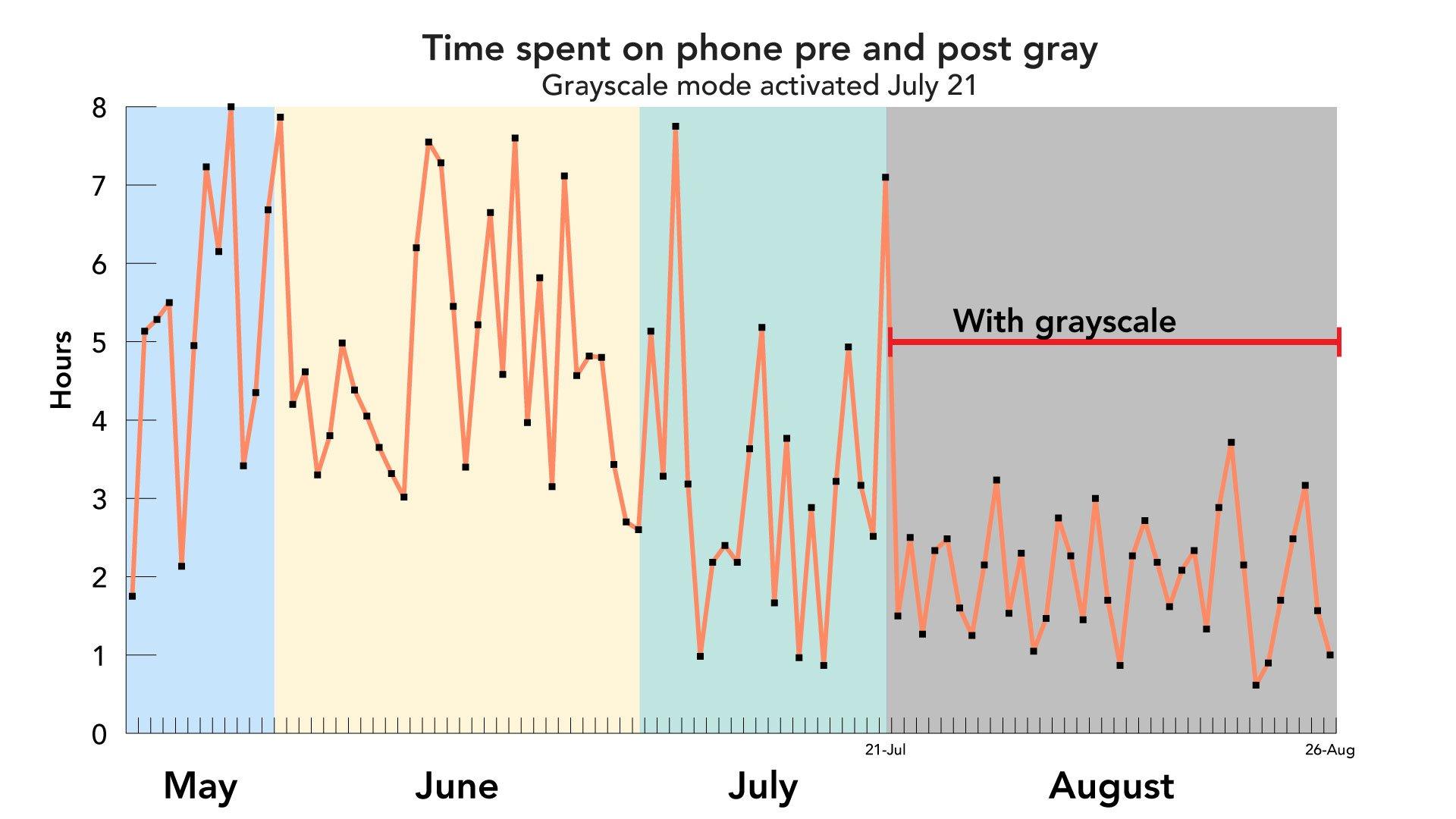 go gray как перестать тупить в телефон отвратительные мужики disgusting men